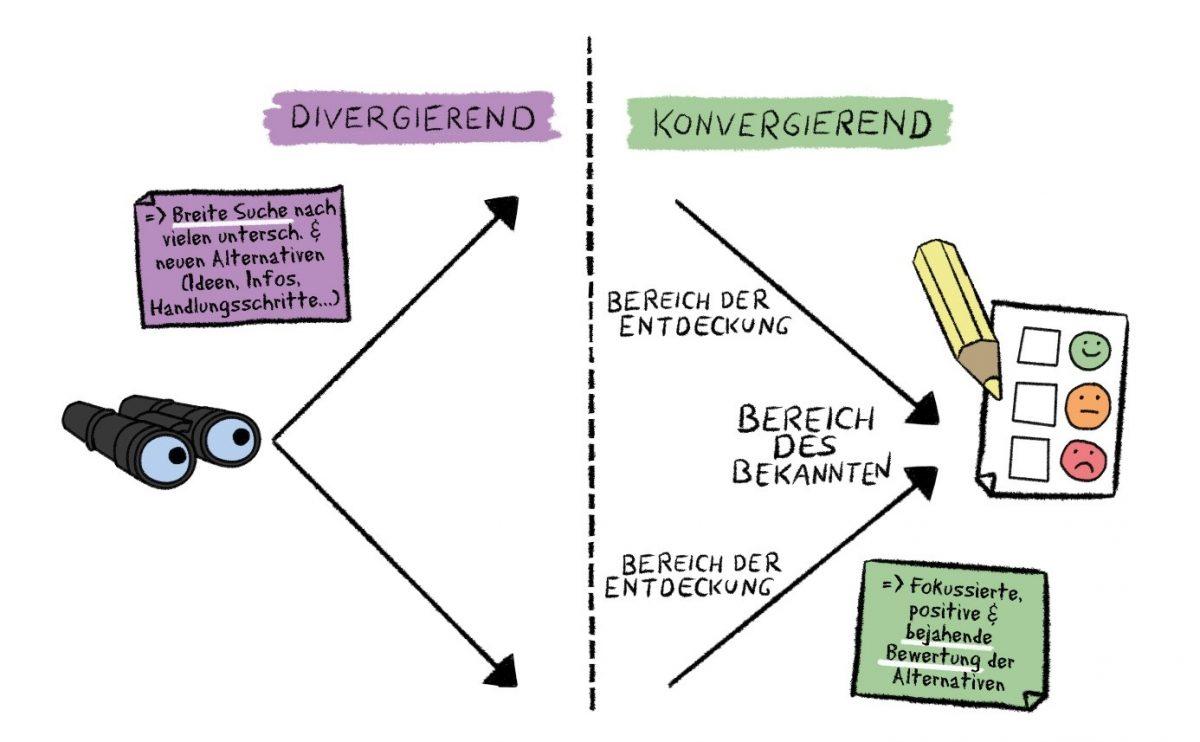 Divergentes und konvergentes Denken für mehr Kreativität