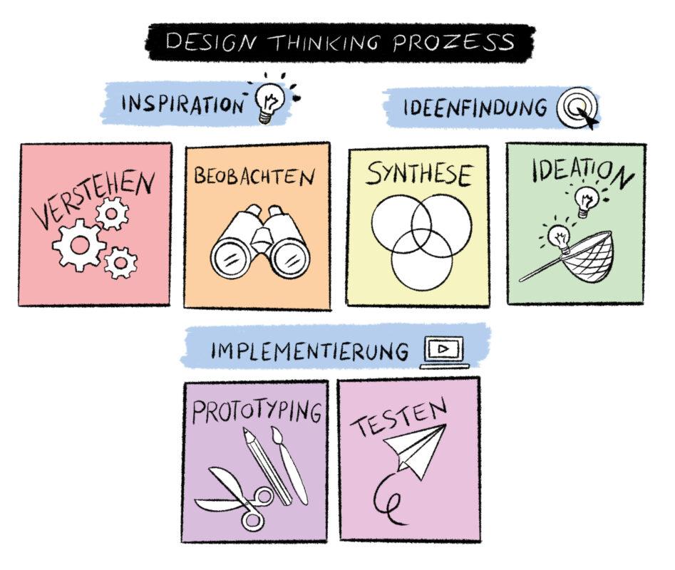 Design Thinking Prozess und 3 x i
