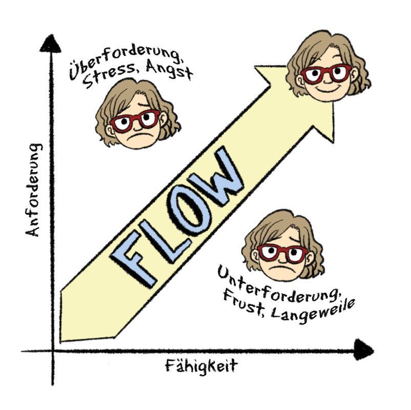 kreativer Flow Zustand und Kreativität