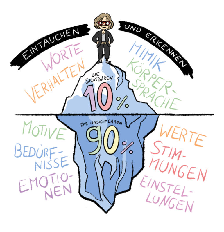 Eisbergmodell, kreativer Flow und unsere Emotionen